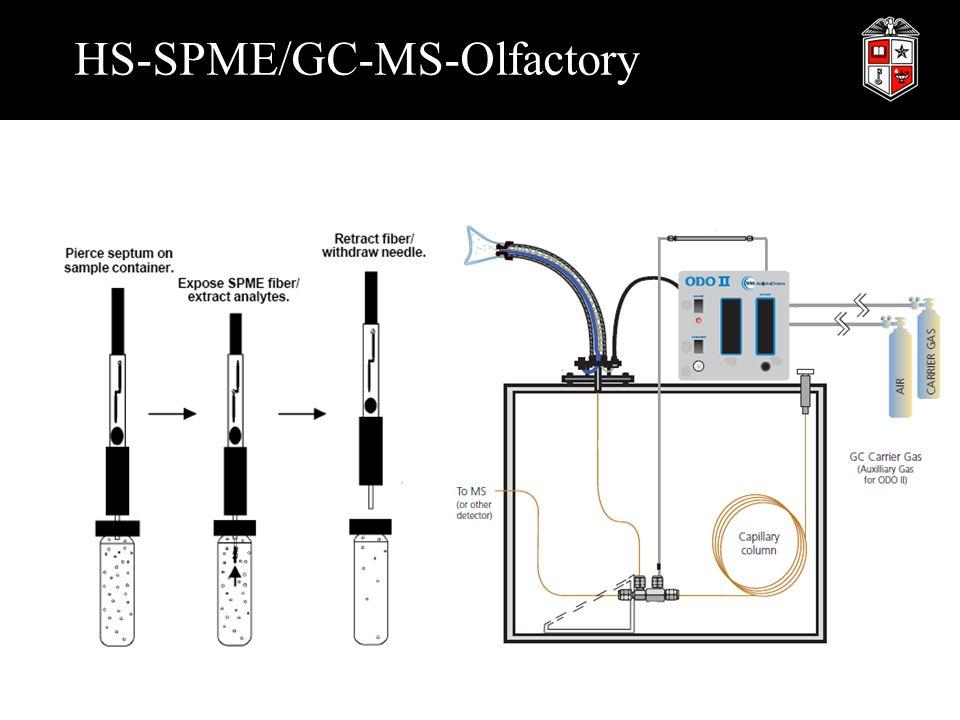 HS-SPME/GC-MS-Olfactory
