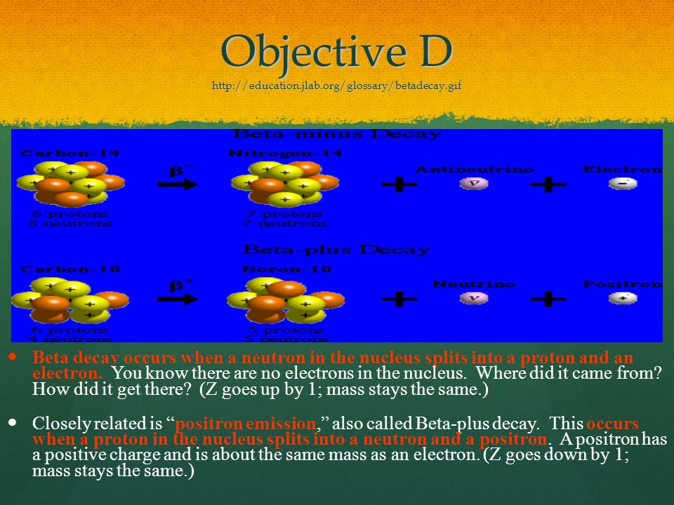 Objective D http://education.jlab.org/glossary/betadecay.gif Beta decay occurs when a neutron in the nucleus splits into a proton and an electron.