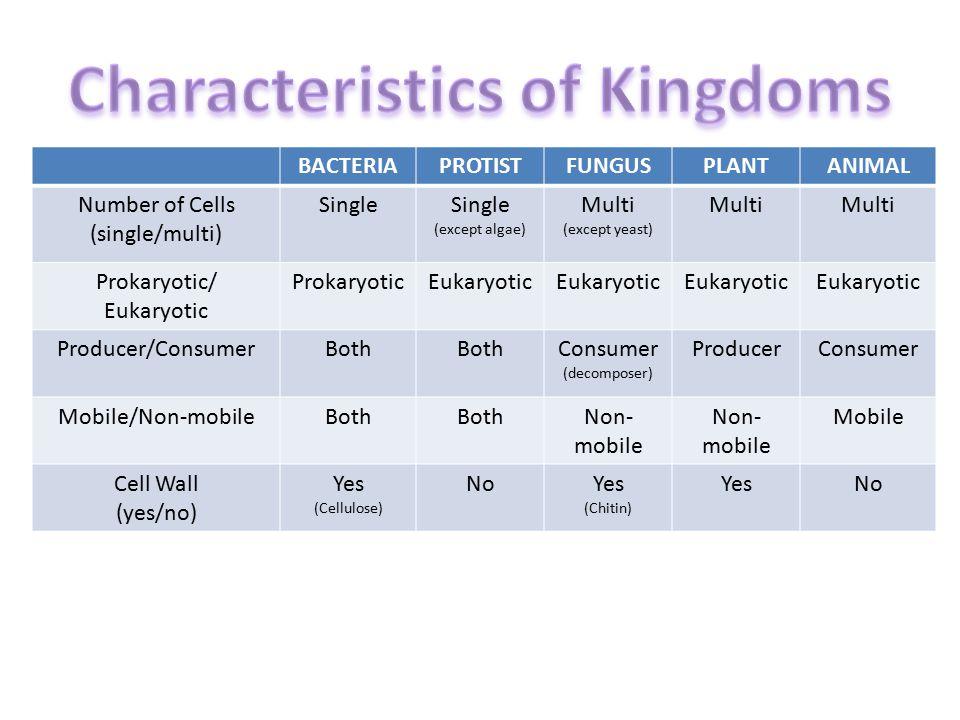 KingdomPhylumClassOrderFamilyGenusSpecies AnimalChordateMammalPrimateHominidPantroglodytes