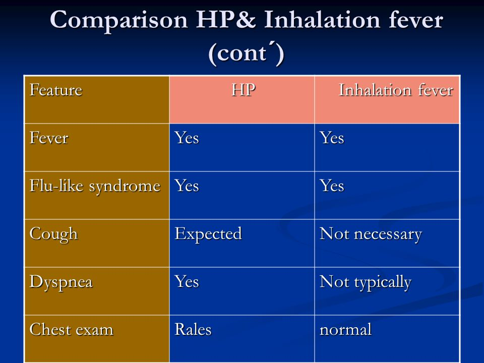 Comparison HP& Inhalation fever (cont´) Feature HP HP Inhalation fever Inhalation fever FeverYesYes Flu-like syndrome YesYes CoughExpected Not necessa