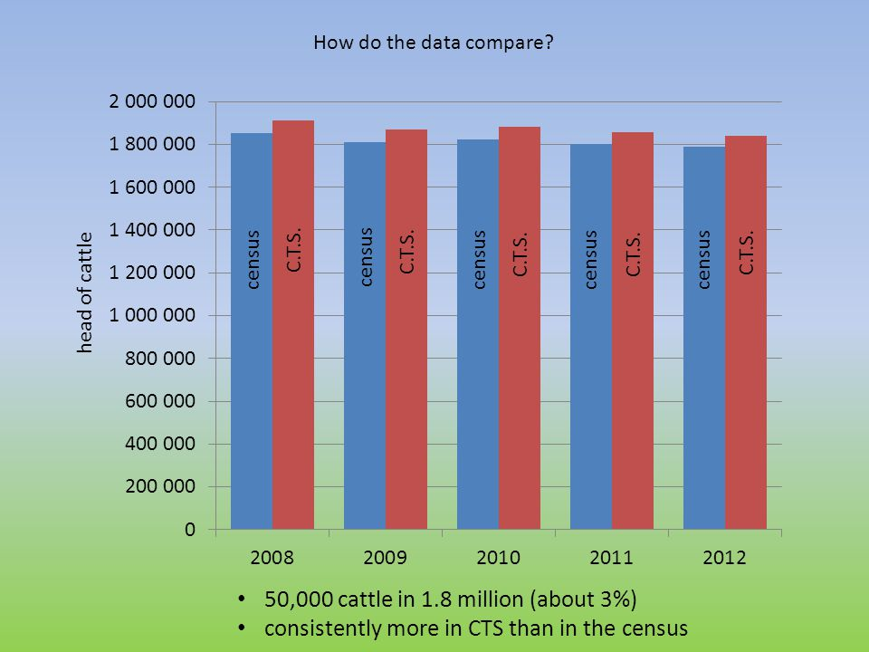 How do the data compare.