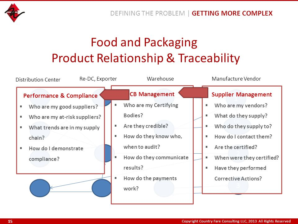 Copyright Country Fare Consulting LLC, 2013 All Rights Reserved Food and Packaging Product Relationship & Traceability DEFINING THE PROBLEM | GETTING