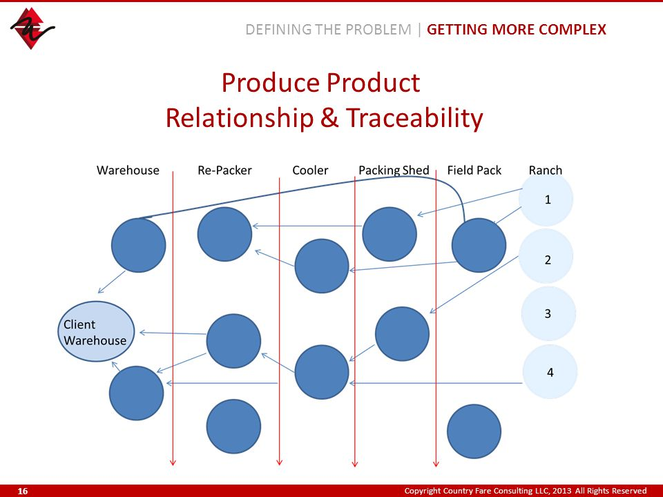 Copyright Country Fare Consulting LLC, 2013 All Rights Reserved Produce Product Relationship & Traceability DEFINING THE PROBLEM | GETTING MORE COMPLE