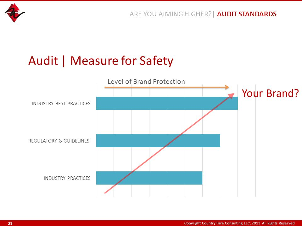 Copyright Country Fare Consulting LLC, 2013 All Rights Reserved Audit | Measure for Safety Your Brand? ARE YOU AIMING HIGHER?| AUDIT STANDARDS Level o