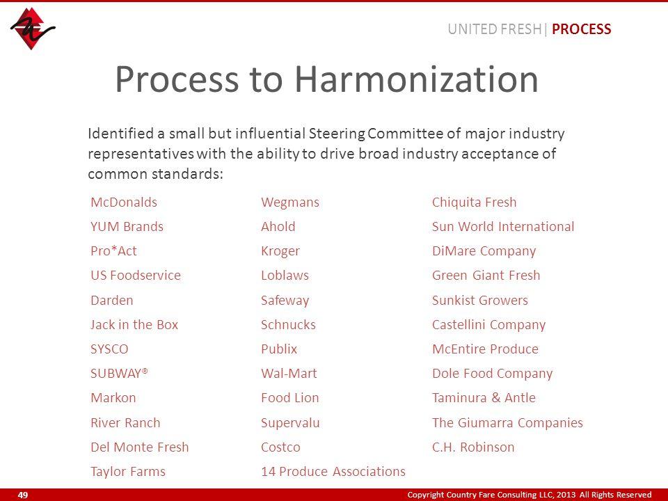 Copyright Country Fare Consulting LLC, 2013 All Rights Reserved Process to Harmonization McDonaldsWegmansChiquita Fresh YUM BrandsAholdSun World Inter