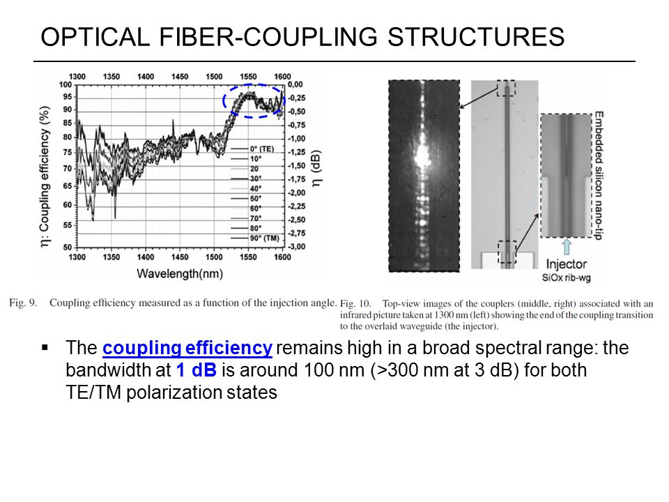 OPTICAL FIBER-COUPLING STRUCTURES  The coupling efficiency remains high in a broad spectral range: the bandwidth at 1 dB is around 100 nm (>300 nm at 3 dB) for both TE/TM polarization states