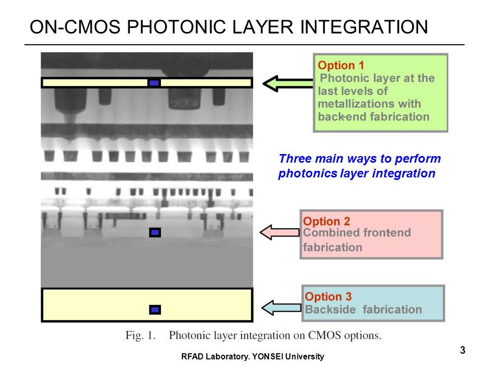 ON-CMOS PHOTONIC LAYER INTEGRATION RFAD Laboratory.