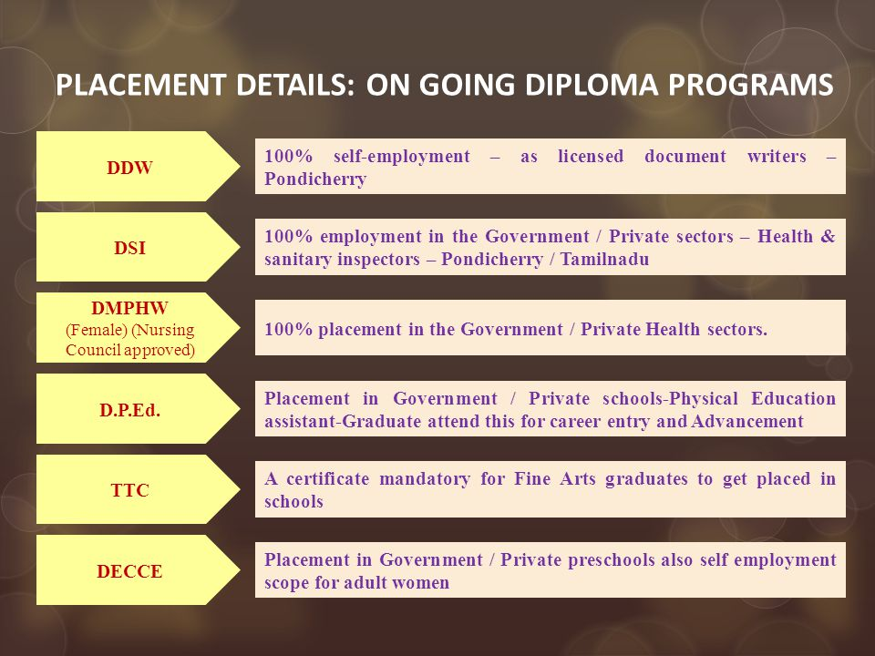 PLACEMENT DETAILS: ON GOING DIPLOMA PROGRAMS DSI 100% employment in the Government / Private sectors – Health & sanitary inspectors – Pondicherry / Tamilnadu 100% self-employment – as licensed document writers – Pondicherry DDW 100% placement in the Government / Private Health sectors.