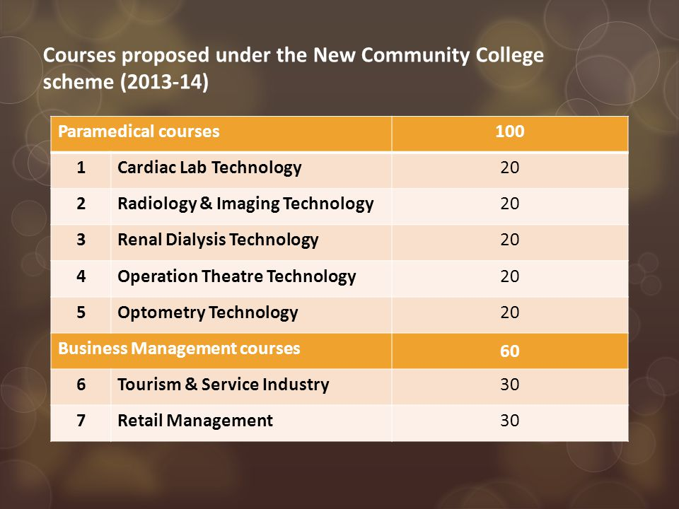Courses proposed under the New Community College scheme (2013-14) Paramedical courses100 1Cardiac Lab Technology20 2Radiology & Imaging Technology20 3Renal Dialysis Technology20 4Operation Theatre Technology20 5Optometry Technology20 Business Management courses 60 6Tourism & Service Industry30 7Retail Management30