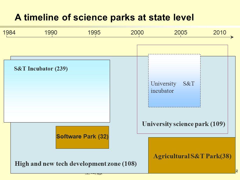 2009 - 12 - 14 王缉慈 12 High and new tech development zone (108) University S&T incubator S&T Incubator (239) University science park (109) A timeline of science parks at state level Agricultural S&T Park(38) 1984 1990 1995 2000 2005 Software Park (32) 2010