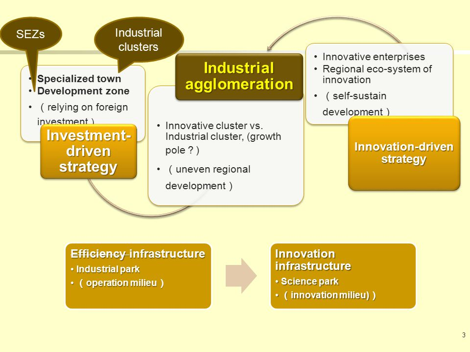 3 Specialized town Development zone ( relying on foreign investment ) Investment- driven strategy Innovative cluster vs.