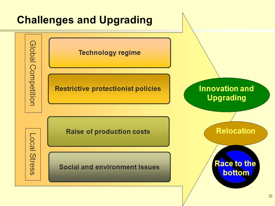 32 Raise of production costs Social and environment Issues Challenges and Upgrading Restrictive protectionist policies Technology regime Global Competition Local Stress Innovation and Upgrading Relocation Race to the bottom