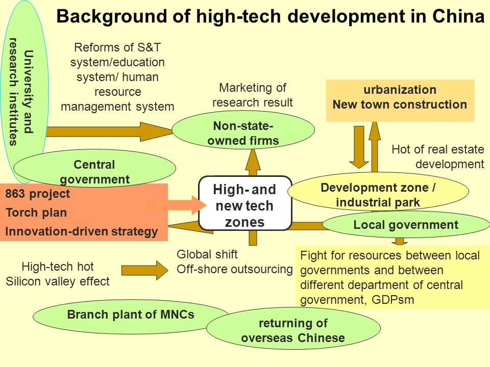 Background of high-tech development in China High- and new tech zones High-tech hot Silicon valley effect Marketing of research result Non-state- owned firms Hot of real estate development Global shift Off-shore outsourcing Branch plant of MNCs Development zone / industrial park Reforms of S&T system/education system/ human resource management system urbanization New town construction 863 project Torch plan Innovation-driven strategy Fight for resources between local governments and between different department of central government, GDPsm returning of overseas Chinese University and research institutes Local government Central government