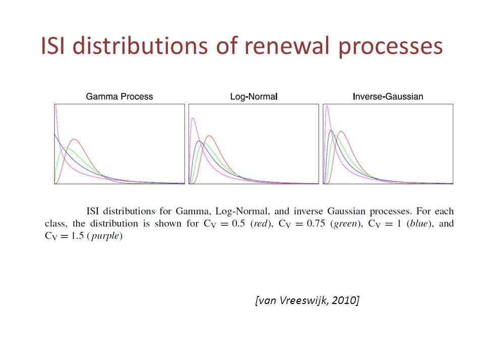 ISI distributions of renewal processes [van Vreeswijk, 2010]
