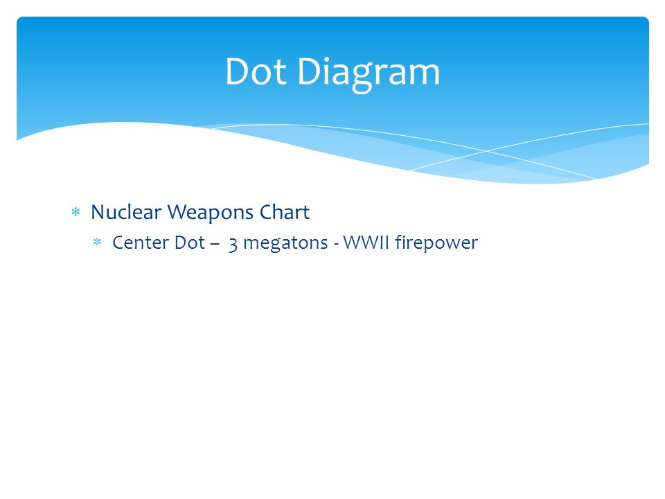  Nuclear Weapons Chart  Center Dot – 3 megatons - WWII firepower Dot Diagram