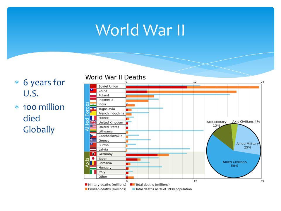 World War II  6 years for U.S.  100 million died Globally