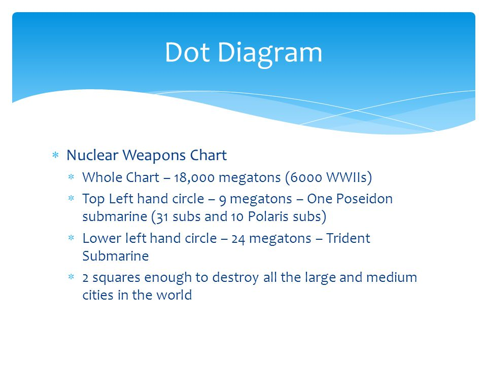  Nuclear Weapons Chart  Whole Chart – 18,000 megatons (6000 WWIIs)  Top Left hand circle – 9 megatons – One Poseidon submarine (31 subs and 10 Polaris subs)  Lower left hand circle – 24 megatons – Trident Submarine  2 squares enough to destroy all the large and medium cities in the world Dot Diagram