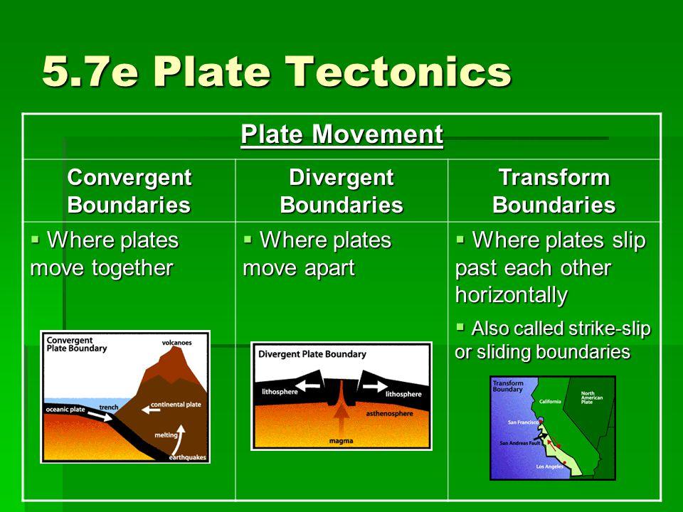 5.7e Plate Tectonics Plate Movement Convergent Boundaries Divergent Boundaries Transform Boundaries  Where plates move together  Where plates move a