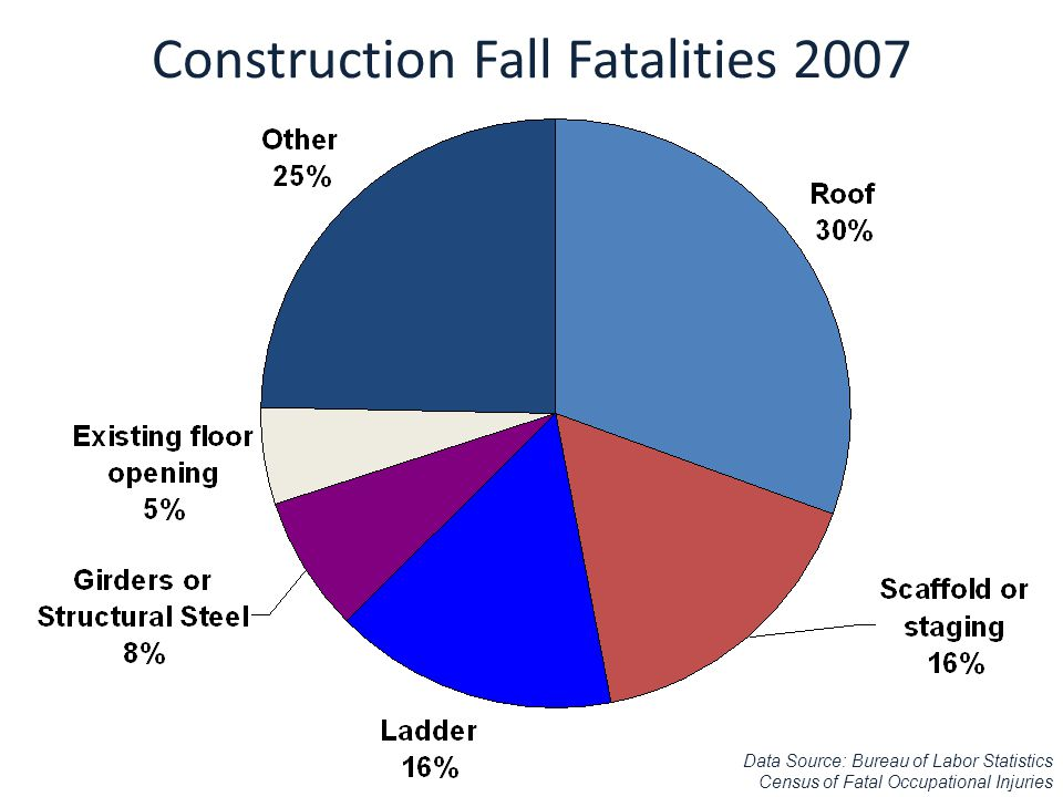 Construction Fall Fatalities 2007 Data Source: Bureau of Labor Statistics Census of Fatal Occupational Injuries