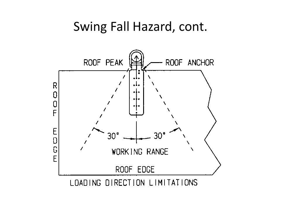 Swing Fall Hazard, cont.