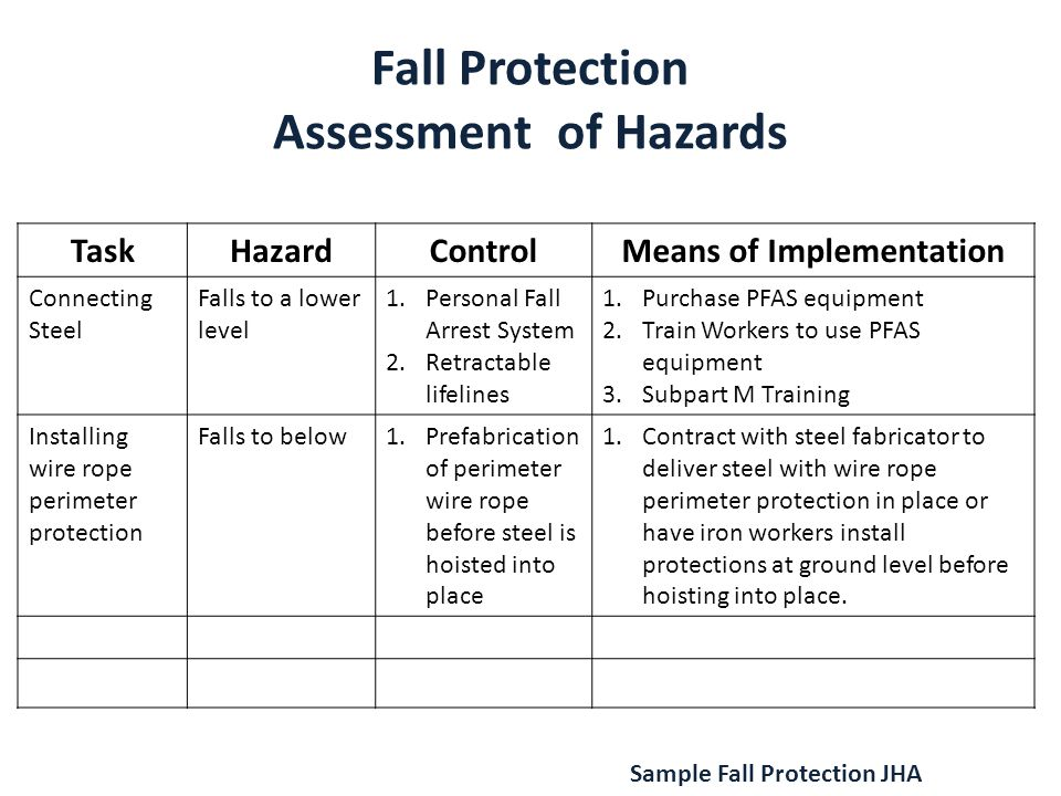 Fall Protection Assessment of Hazards TaskHazardControlMeans of Implementation Connecting Steel Falls to a lower level 1.Personal Fall Arrest System 2.Retractable lifelines 1.Purchase PFAS equipment 2.Train Workers to use PFAS equipment 3.Subpart M Training Installing wire rope perimeter protection Falls to below1.Prefabrication of perimeter wire rope before steel is hoisted into place 1.Contract with steel fabricator to deliver steel with wire rope perimeter protection in place or have iron workers install protections at ground level before hoisting into place.