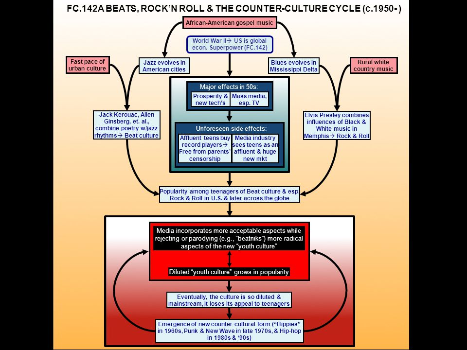 FC.142A BEATS, ROCK'N ROLL & THE COUNTER-CULTURE CYCLE (c.1950- ) Major effects in 50s: Mass media, esp.