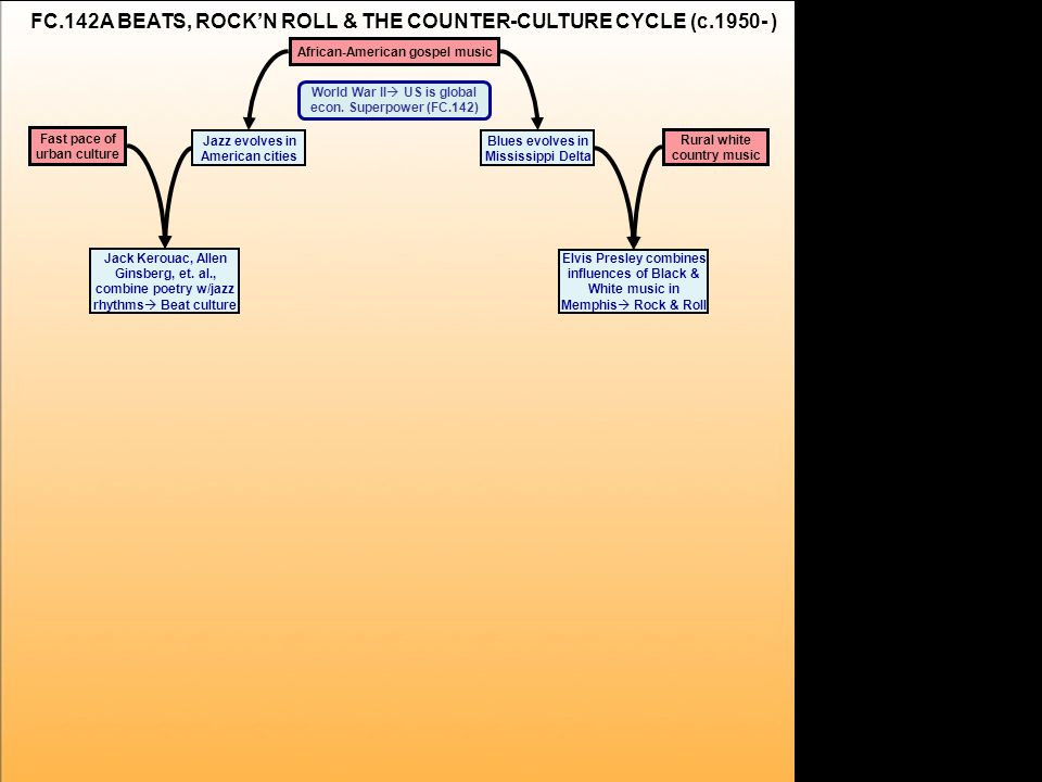 a FC.142A BEATS, ROCK'N ROLL & THE COUNTER-CULTURE CYCLE (c.1950- ) World War II  US is global econ.