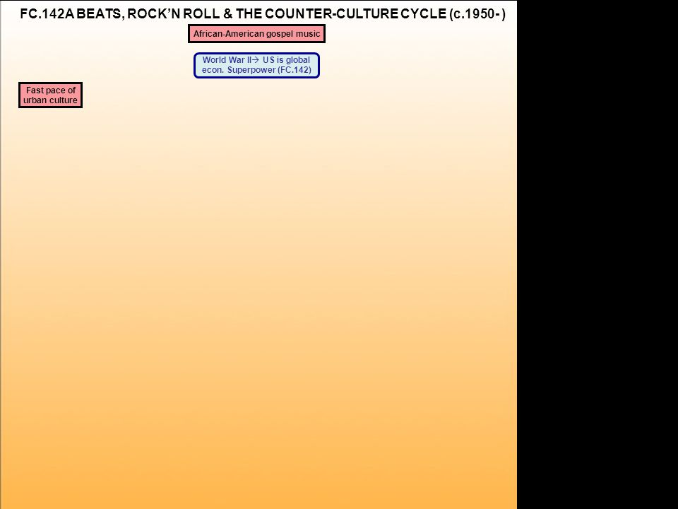 a FC.142A BEATS, ROCK'N ROLL & THE COUNTER-CULTURE CYCLE (c.1950- ) World War II  US is global econ.
