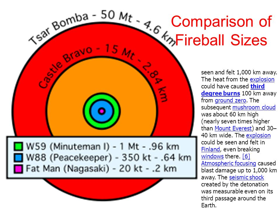 Comparison of Fireball Sizes seen and felt 1,000 km away. The heat from the explosion could have caused third degree burns 100 km away from ground zer