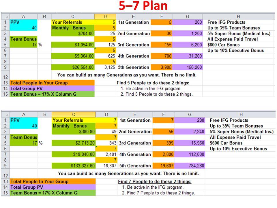 5–7 Plan