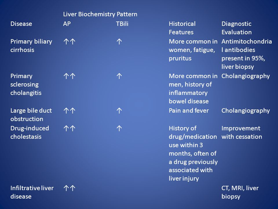 Liver Biochemistry Pattern DiseaseAPTBiliHistorical Features Diagnostic Evaluation Primary biliary cirrhosis ↑↑↑More common in women, fatigue, pruritus Antimitochondria l antibodies present in 95%, liver biopsy Primary sclerosing cholangitis ↑↑↑More common in men, history of inflammatory bowel disease Cholangiography Large bile duct obstruction ↑↑↑Pain and feverCholangiography Drug-induced cholestasis ↑↑↑History of drug/medication use within 3 months, often of a drug previously associated with liver injury Improvement with cessation Infiltrative liver disease ↑↑CT, MRI, liver biopsy