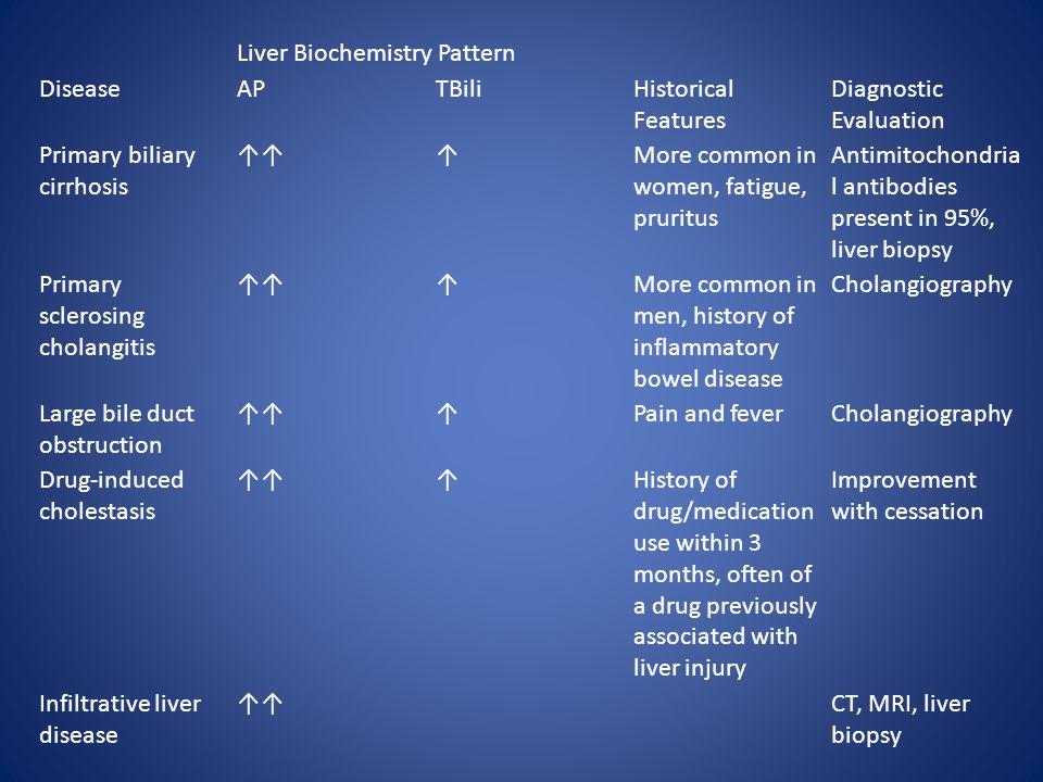 Liver Biochemistry Pattern DiseaseAPTBiliHistorical Features Diagnostic Evaluation Primary biliary cirrhosis ↑↑↑More common in women, fatigue, pruritu
