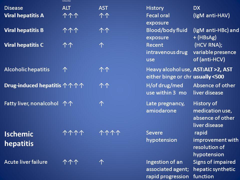 Liver Enzyme Pattern DiseaseALTASTHistoryDX Viral hepatitis A↑↑↑↑↑Fecal oral exposure (IgM anti-HAV) Viral hepatitis B↑↑↑↑↑Blood/body fluid exposure (