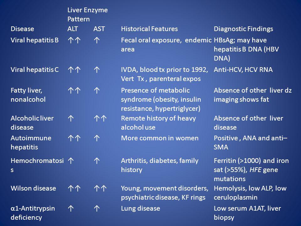 Liver Enzyme Pattern DiseaseALTASTHistorical FeaturesDiagnostic Findings Viral hepatitis B↑↑↑Fecal oral exposure, endemic area HBsAg; may have hepatit