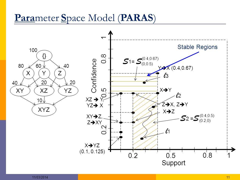 XYZ XYZ {} 806040 20 10 XYXZYZ 100 Confidence Support 10.8 0.50.2 1 0.8 0.5 0.2 XZXZ XYXY X  YZ (0.1, 0.125) XY  Z, Z  XY XZ  Y, YZ  X Y  X (0.4,0.67) Z  X, Z  Y Parameter Space Model (PARAS) S 2 = S S 1= S (0,0.5) (0.4,0.67) (0.2,0) (0.4,0.5) l1l1 l2l2 l3l3 Stable Regions 1111/03/2014