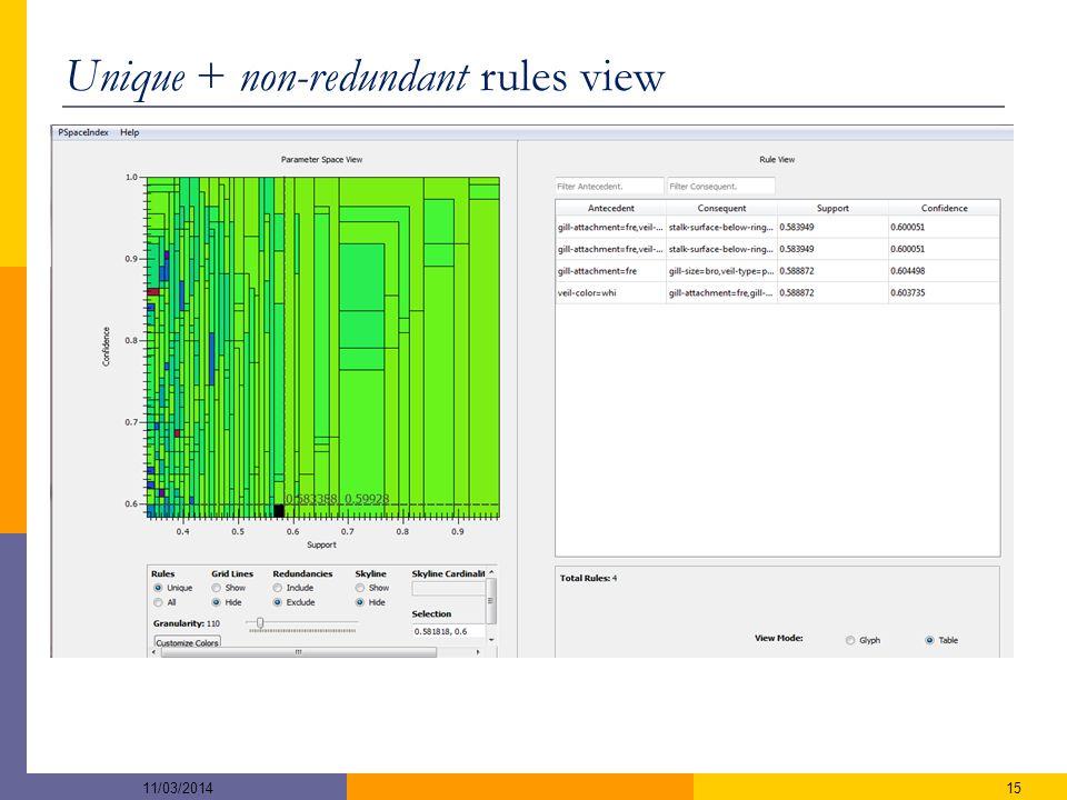 Unique + non-redundant rules view 1511/03/2014