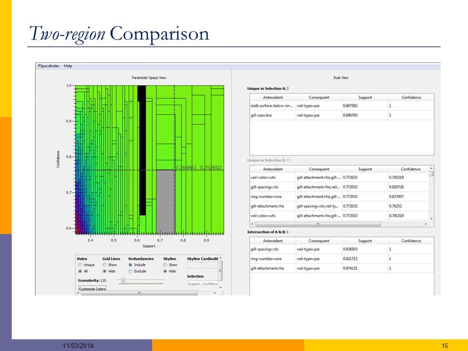 Two-region Comparison 1611/03/2014