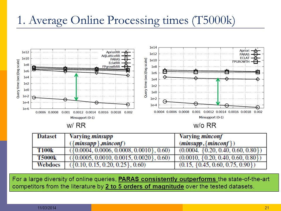 1. Average Online Processing times (T5000k) w/ RRw/o RR 2111/03/2014 For a large diversity of online queries, PARAS consistently outperforms the state
