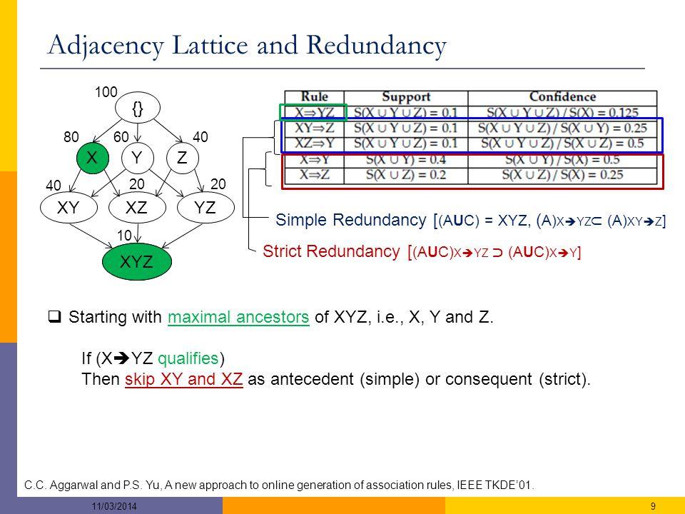 XYZ XYZ {} 806040 20 10 XYXZYZ 100 Adjacency Lattice and Redundancy C.C.