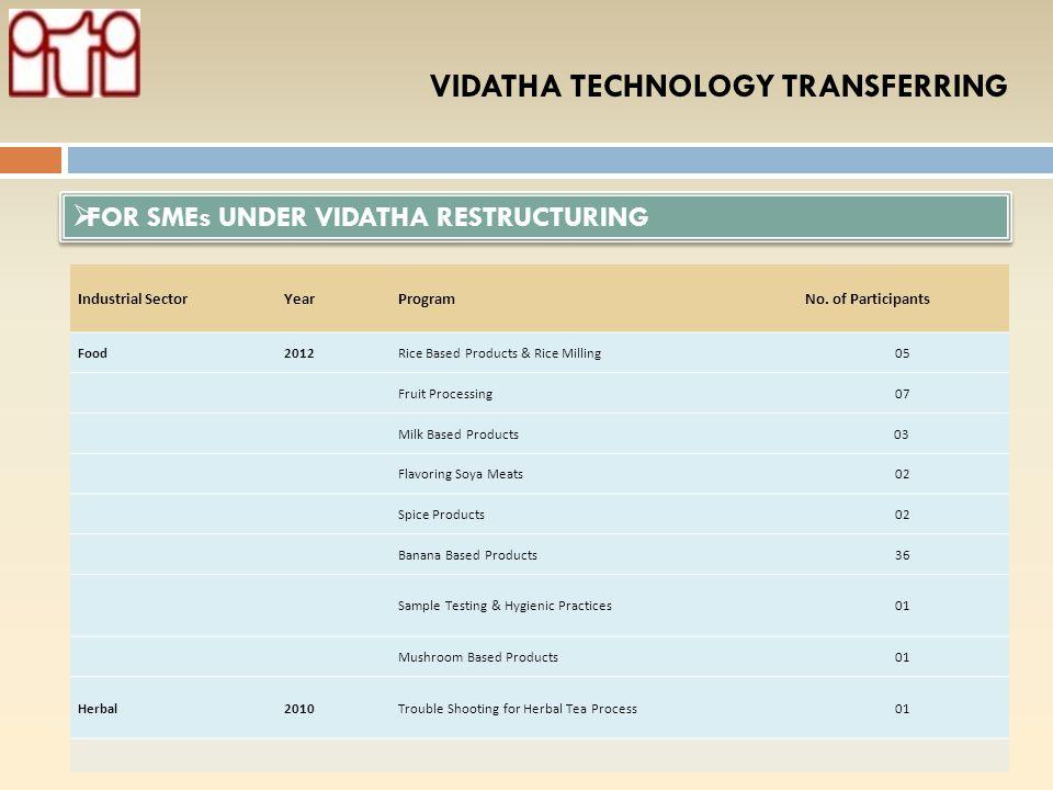 VIDATHA TECHNOLOGY TRANSFERRING Cont…. Industrial SectorYearProgramDS DivisionNo. of Participants Material2010Dustless Chalk preparationNaththandiya27