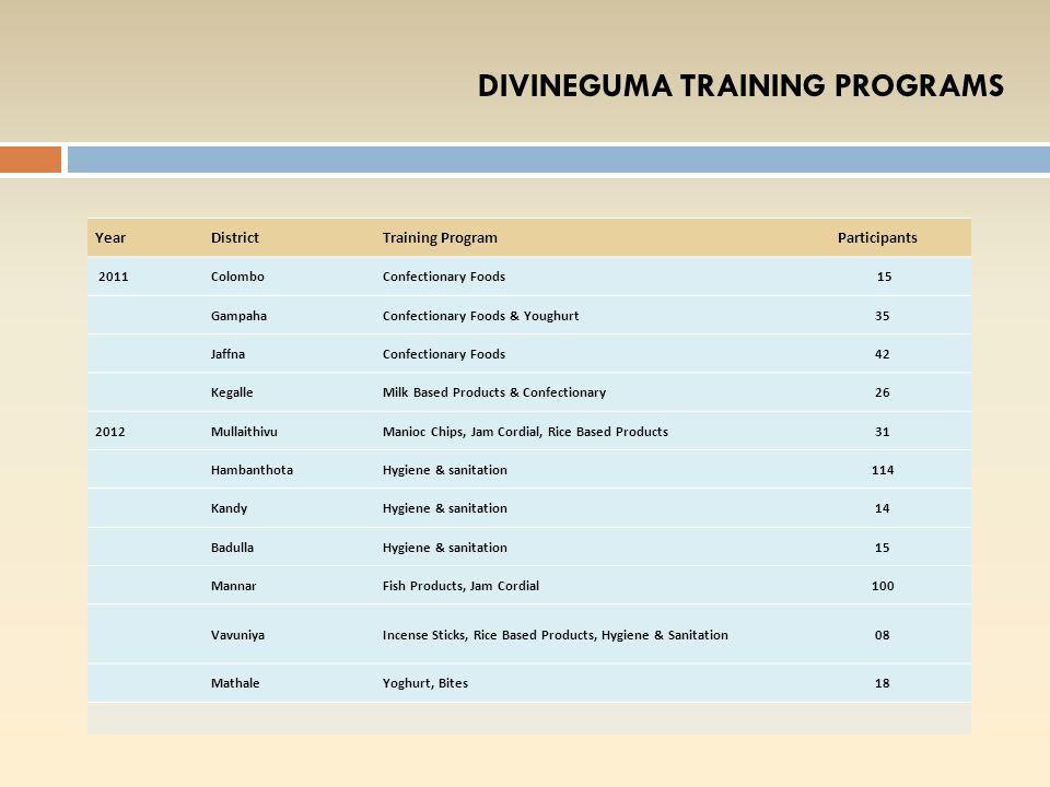 DIVINEGUMA BANKING CLINIC YearDistrictParticipants 2012Colombo 09 Gampaha 15 Anuradhapura 06 Jaffna 12 Kegalle 05 Puttlam 04 Hambanthota 11 2013Monera