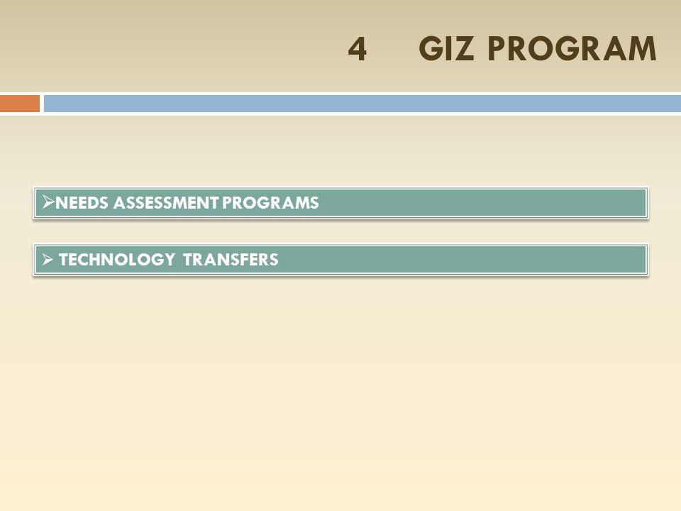 4.GIZ PROGRAM - OBJECTIVE OF THE PROJECT$.