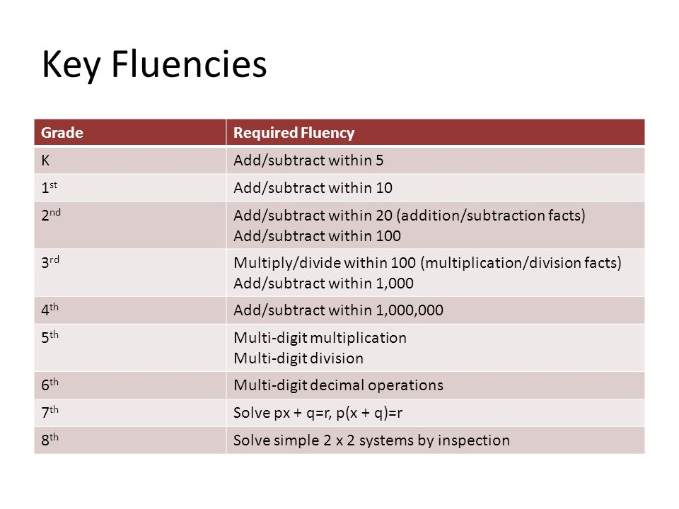 Key Fluencies GradeRequired Fluency KAdd/subtract within 5 1 st Add/subtract within 10 2 nd Add/subtract within 20 (addition/subtraction facts) Add/subtract within 100 3 rd Multiply/divide within 100 (multiplication/division facts) Add/subtract within 1,000 4 th Add/subtract within 1,000,000 5 th Multi-digit multiplication Multi-digit division 6 th Multi-digit decimal operations 7 th Solve px + q=r, p(x + q)=r 8 th Solve simple 2 x 2 systems by inspection