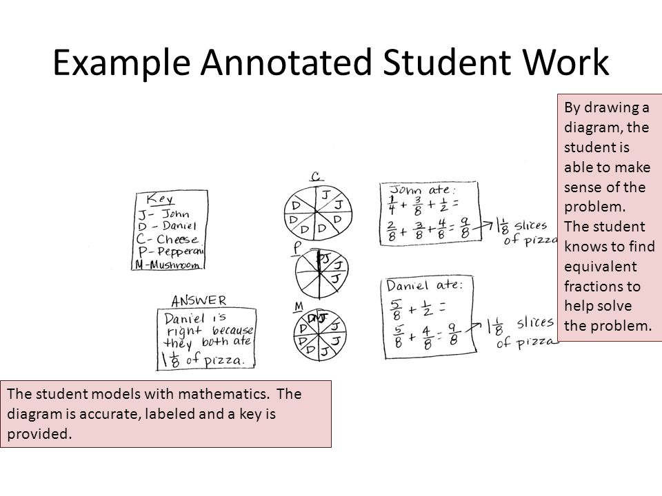 Example Annotated Student Work The student models with mathematics.