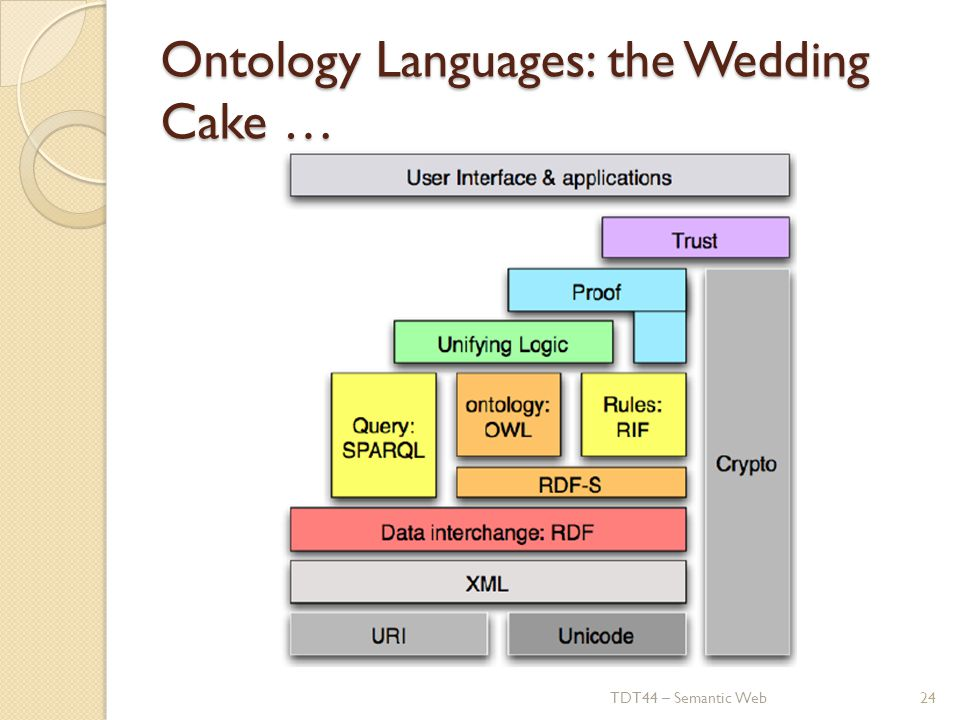 Ontology Languages: the Wedding Cake … TDT44 – Semantic Web24
