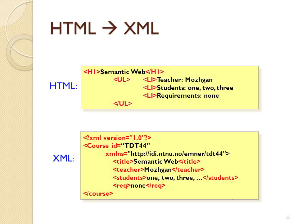 25 HTML  XML Semantic Web Teacher: Mozhgan Students: one, two, three Requirements: none HTML: XML : : User definable and domain specific markup <Course id= TDT44 xmlns= http://idi.ntnu.no/emner/tdt44 > Semantic Web Mozhgan one, two, three, … none <Course id= TDT44 xmlns= http://idi.ntnu.no/emner/tdt44 > Semantic Web Mozhgan one, two, three, … none