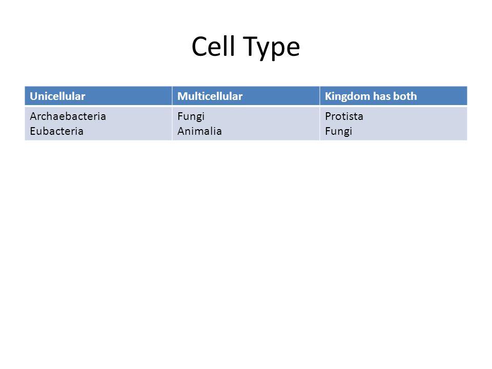 Cell Type UnicellularMulticellularKingdom has both Archaebacteria Eubacteria Fungi Animalia Protista Fungi