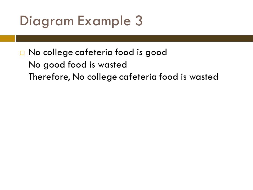 Diagram Example 3  No college cafeteria food is good No good food is wasted Therefore, No college cafeteria food is wasted
