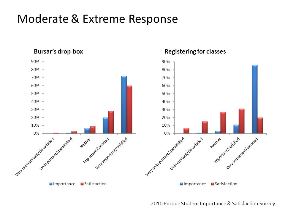 Moderate & Extreme Response Bursar's drop-boxRegistering for classes 2010 Purdue Student Importance & Satisfaction Survey
