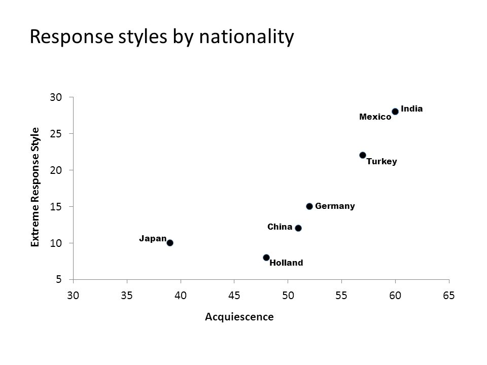 Response styles by nationality Turkey China